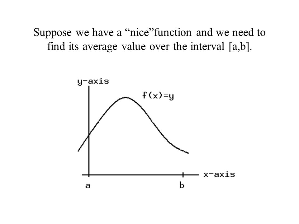 Suppose we have a nice function and we need to find its average value over the interval [a,b].